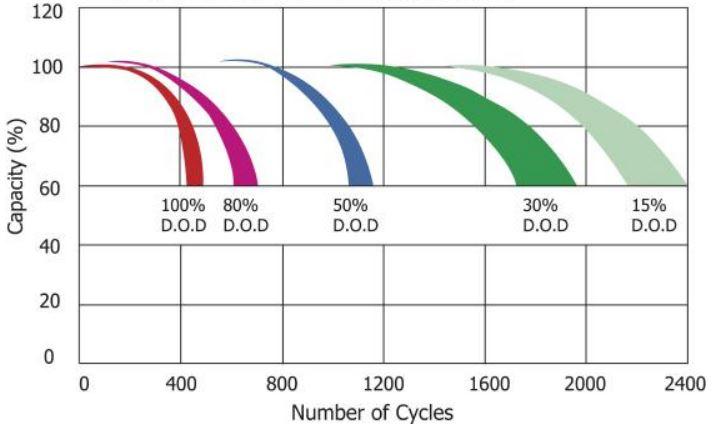 MLG - počet cyklu - DoD