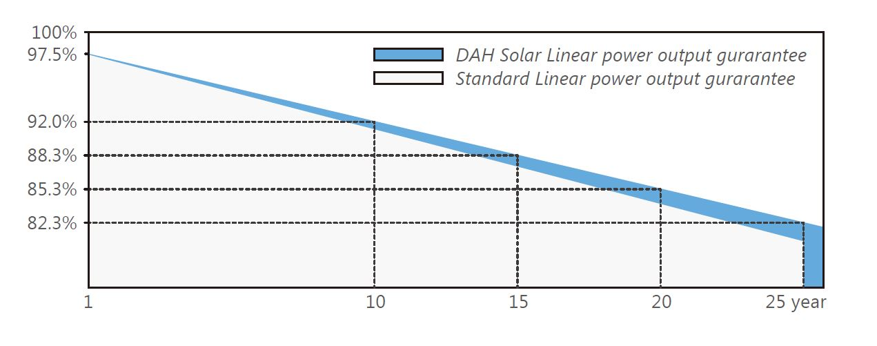 Graf garance výkonu FV panelu DAH solar