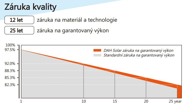 Životnost FV panelu  DHP60-280W
