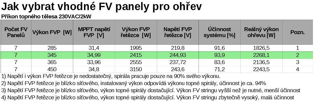Výběr panelu pro regulátor V-SH 2000