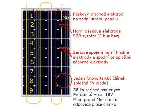 Fotovoltaika - co je fotovoltaický panel